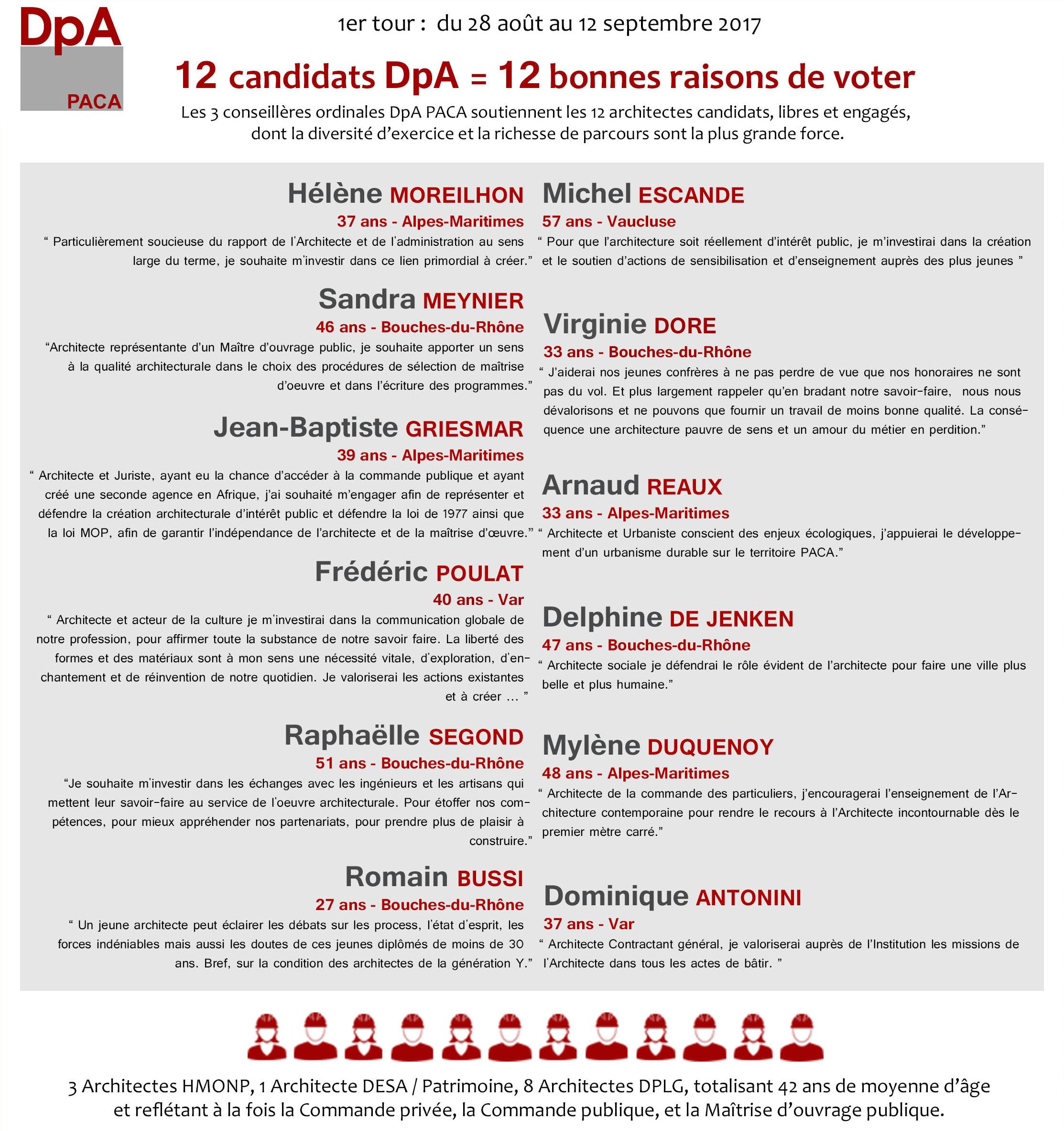 Liste Ordre Des Architectes présentation des 12 candidats paca – Élections ordinales